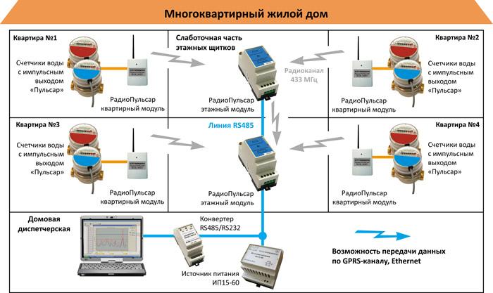 Телеметрия учета газа/ Дистанционная передача данных