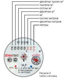 VLF визуальное снятие показаний со счетчика воды