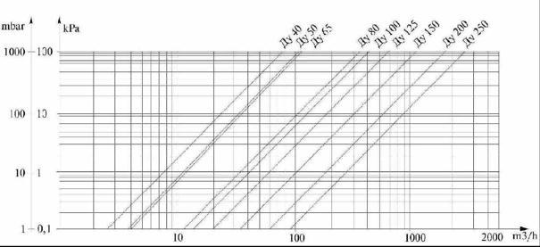 График потери давления ВСГН-125
